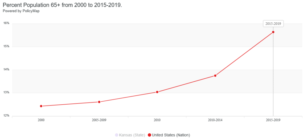 Aging Population in the United States rises